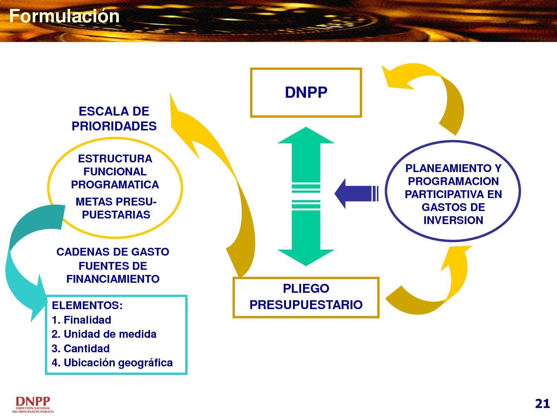 Planeamiento Prog Presupuestacion Peru Nshack Calameo
