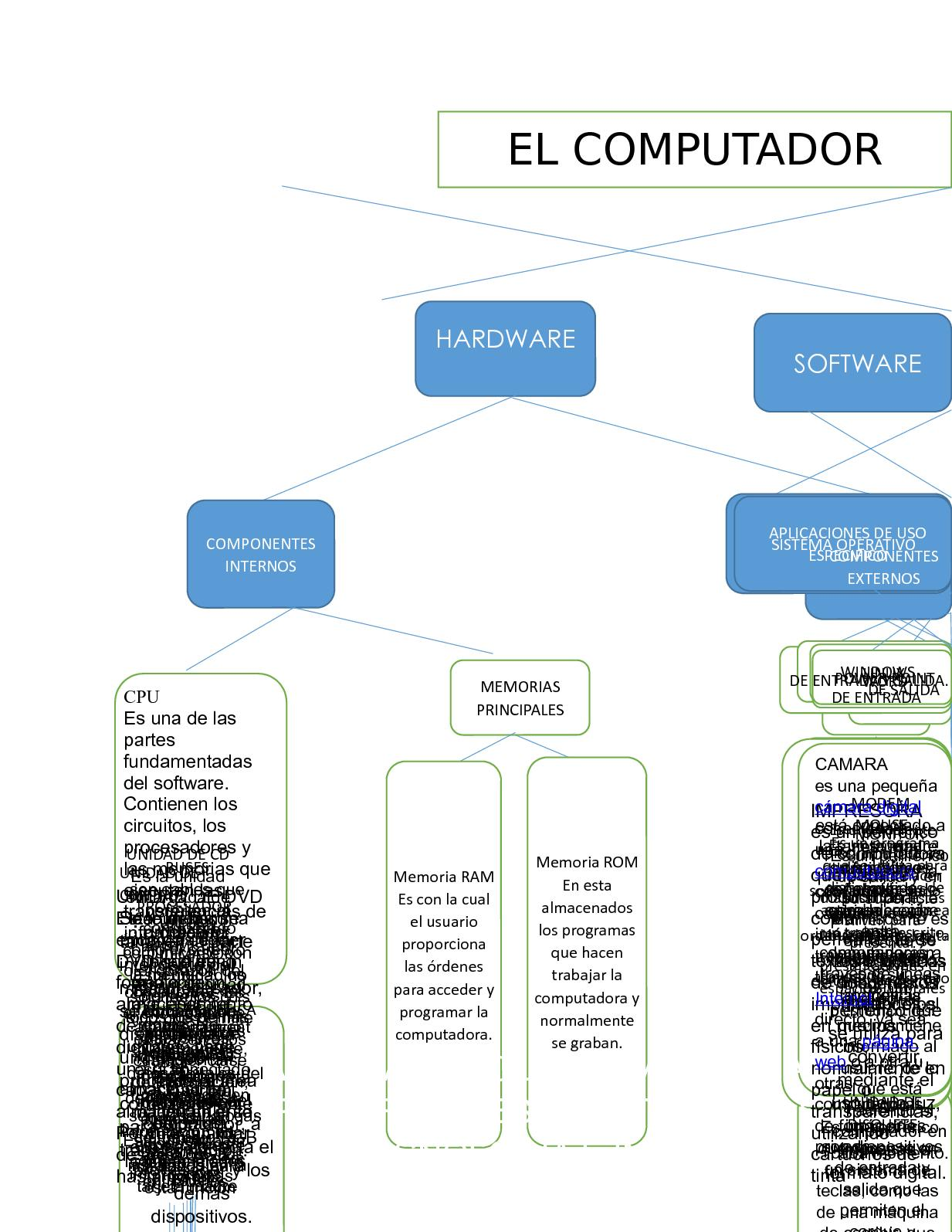 Triazs  Que Es Software Mapa Conceptual