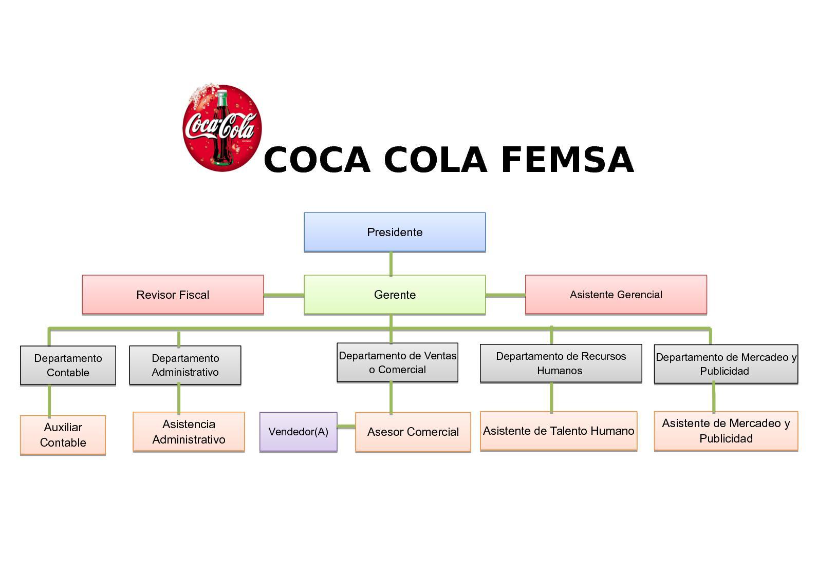 Organigrama Coca Cola Femsa Calameo Downloader