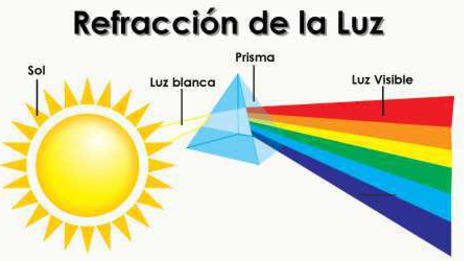 Calameo Fisica Refraccion De La Luz