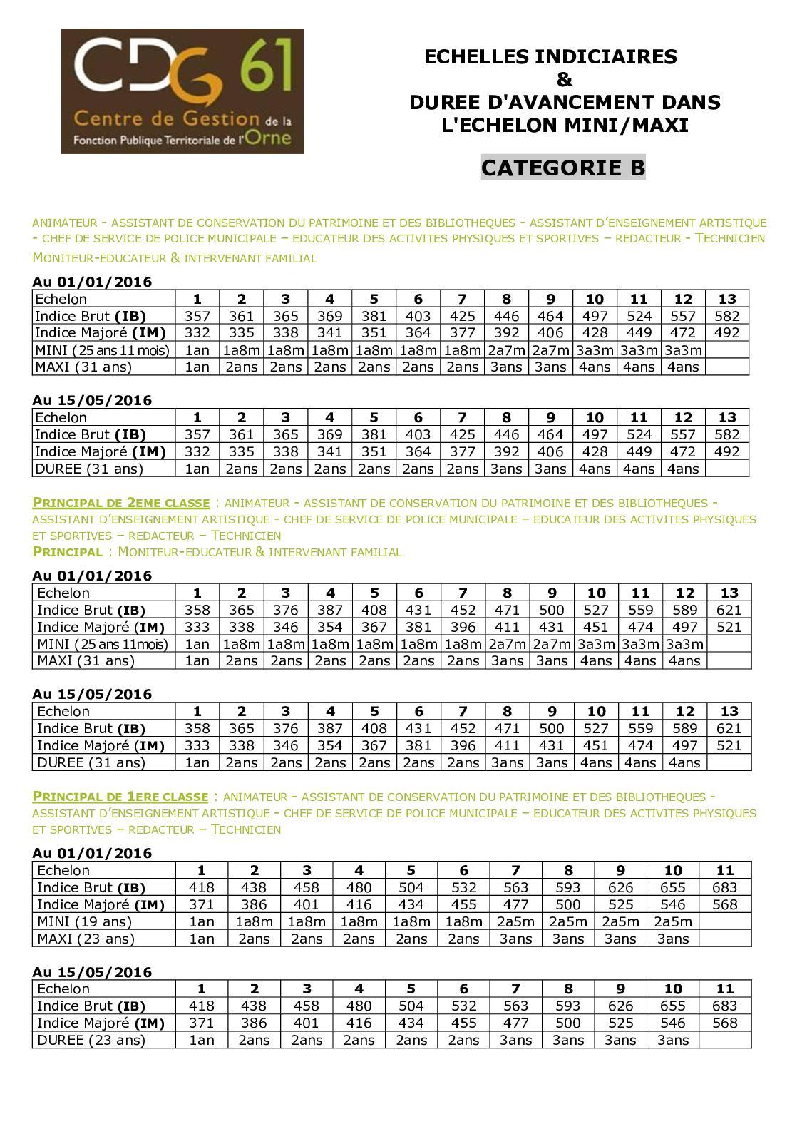 Calameo Cdg61 Echelles Indiciaires De Categorie B Jusqu Au 31 12