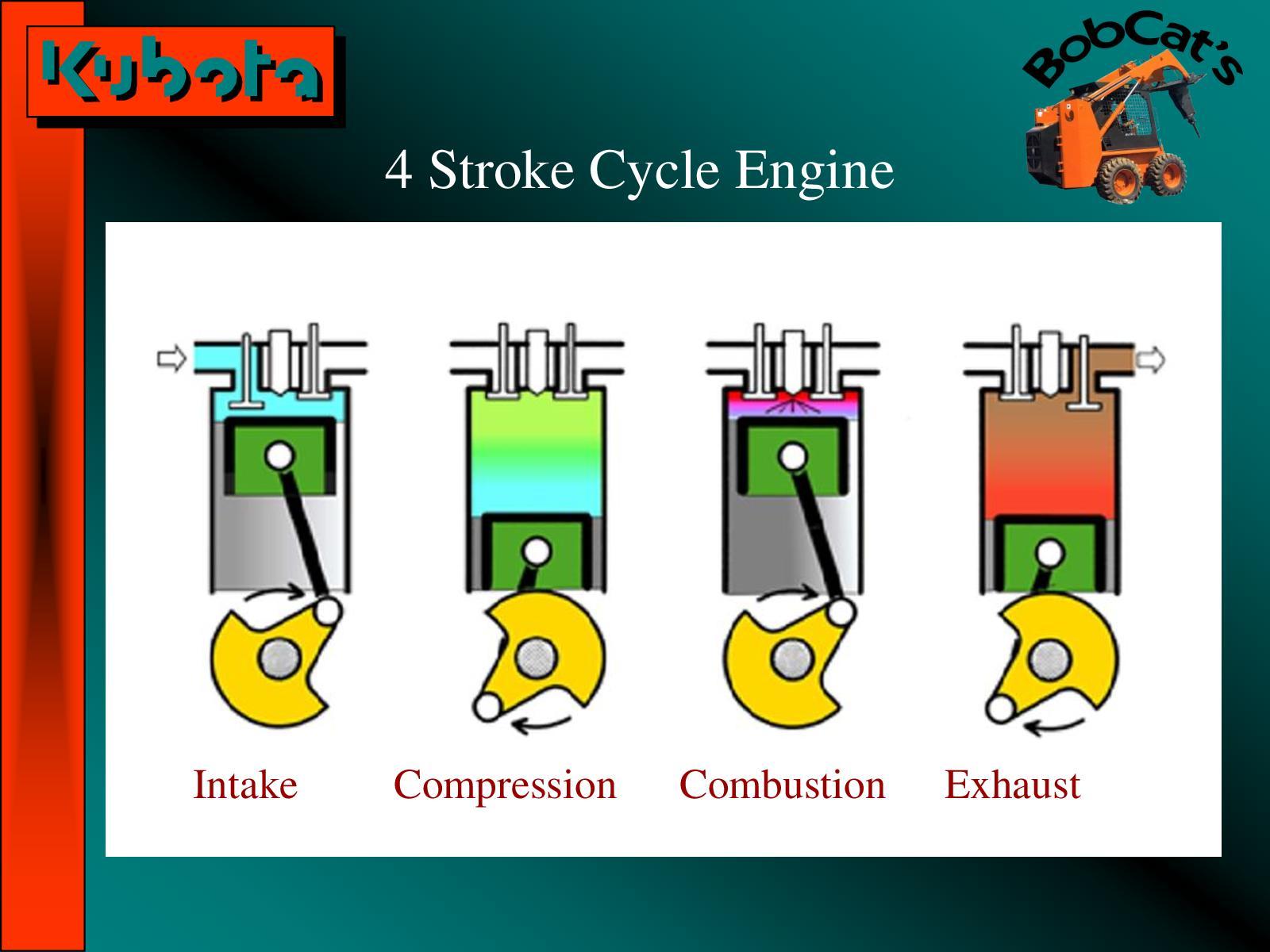 Calaméo - Kubota Diesel Motors Explained Basico 2015 2 29
