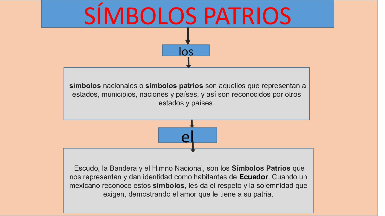 Ecuador Simbolos Patrios