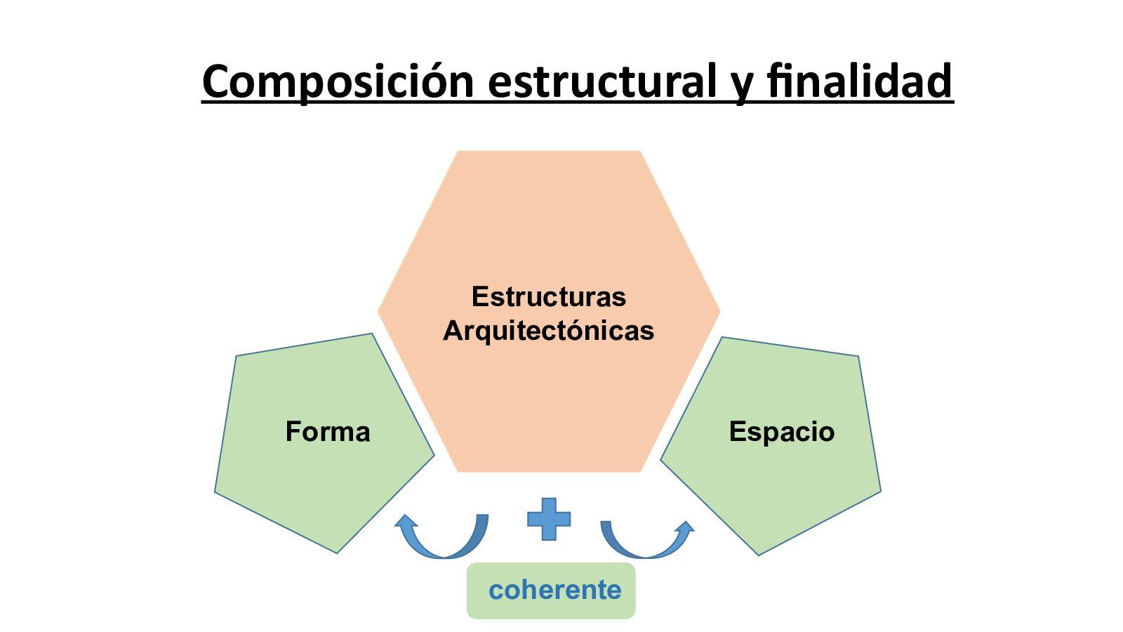 03 Composicion Estructural