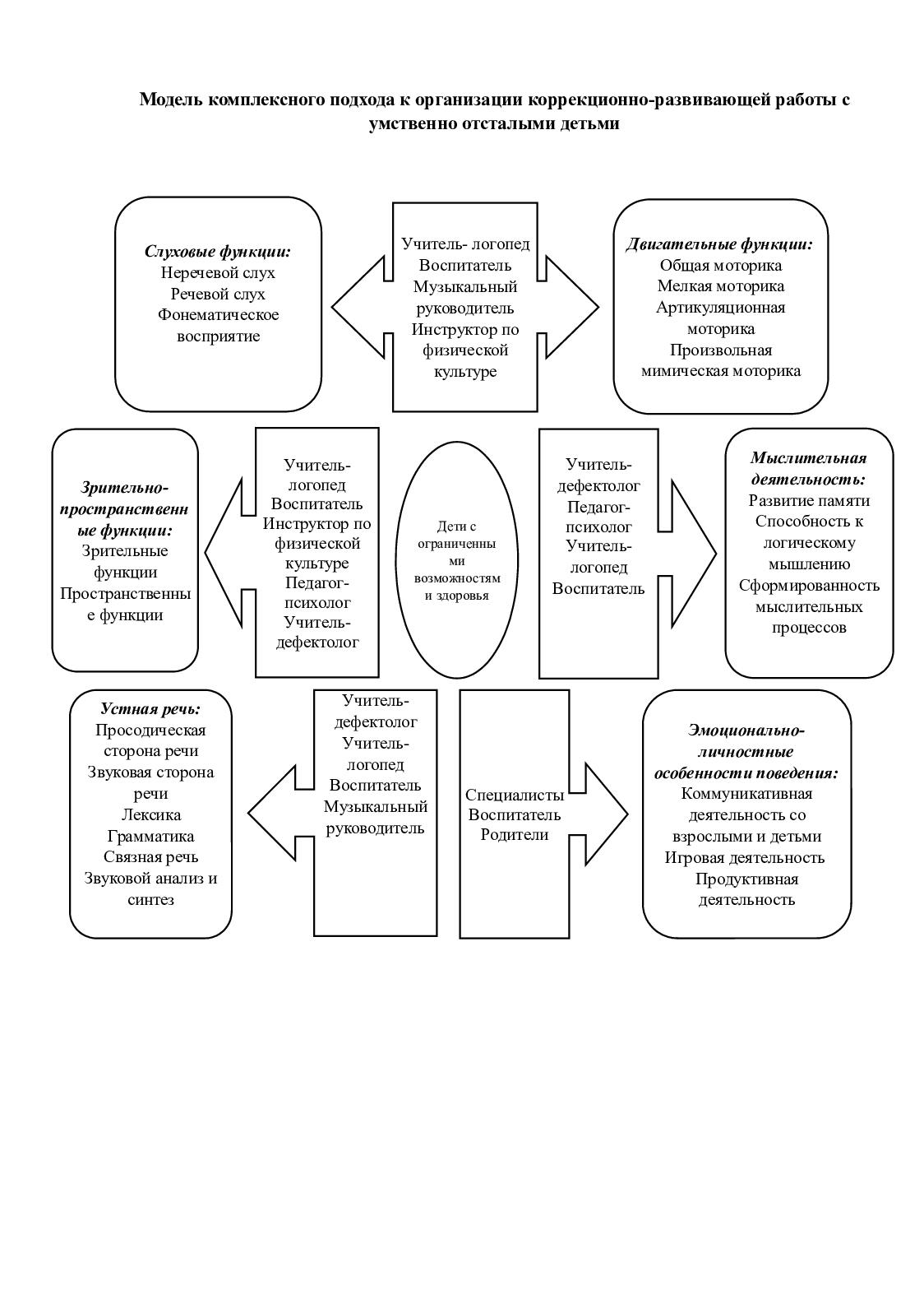 Модели коррекционной работы модели практики социальной работы